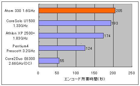 atom330_encode_bench.JPG